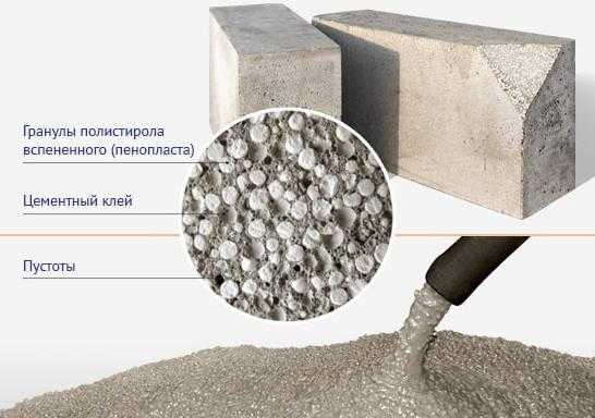 Пропорции полистирола бетона бронницы бетон купить с доставкой
